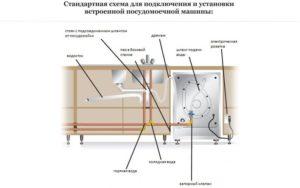 Фото - Схема для подключения и установки встроенной посудомоечной машины