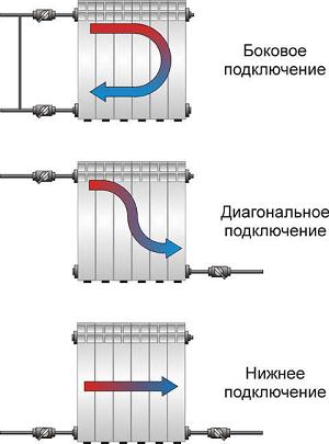 Фото - Разводка батарей отопления
